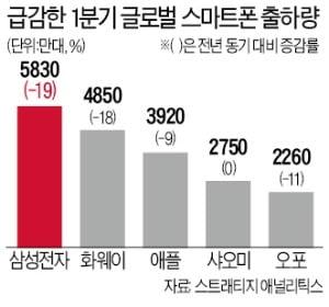 삼성 스마트폰, 공들이던 인도서 샤오미·비보에도 밀렸다