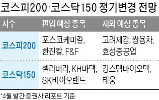 코스피200 종목교체 '눈앞'…신규 편입 종목은?