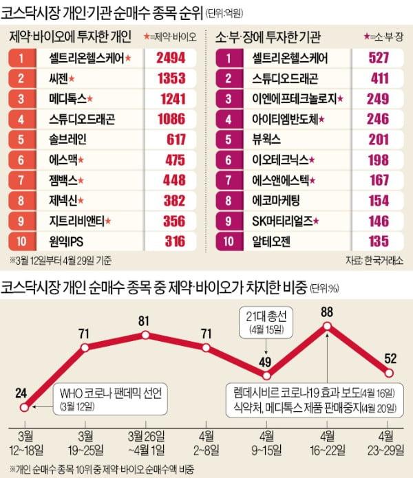 '코스닥 개미' 행군…소부장→바이오→언택트