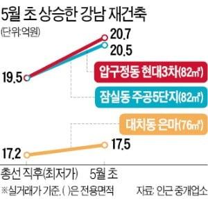 5월 초 연휴기간 '급급매' 팔리자…강남 재건축 몸값 다시 올랐다