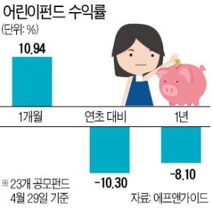 완구株·어린이펀드 '김빠진 5월'?