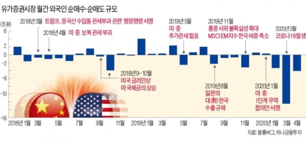무역분쟁에 불확실성 증폭…외국인 다시 대량 매도