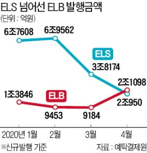 """""""수익률 낮아도 원금 지킨다""""…돈 몰리는 ELB"""
