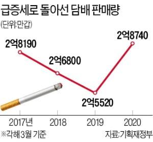 코로나 지원금의 역설…대형마트 사용 막자, 동네슈퍼 담배 판매 늘었다