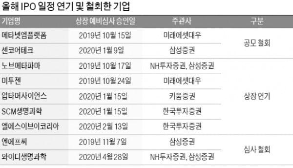"""""""상장 재추진社 뺏어오자"""" 증권사는 전쟁 중"""