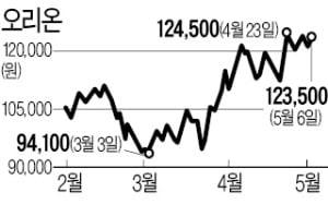 '코로나 수혜주' 오리온, 1분기 영업이익 25%↑