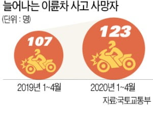 배달 폭주…오토바이 사고 나홀로 증가