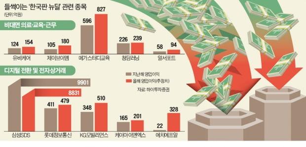 """한국형 IT 뉴딜…""""수혜주 뭐냐"""" 들썩이는 증시"""