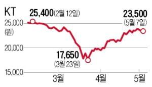 """""""덜 오른 저평가株 '톱픽'은 KT"""""""