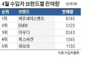 한국GM·쌍용차보다 벤츠가 더 많이 팔렸다