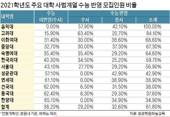 [2021학년도 대입 전략] 서울대 국어·영어교육과 합격선 국·수·탐 합계 294점 될듯