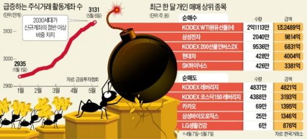 2030 개미군단, 레버리지 ETF '겁없는 베팅'…'탐욕' 키우는 증시