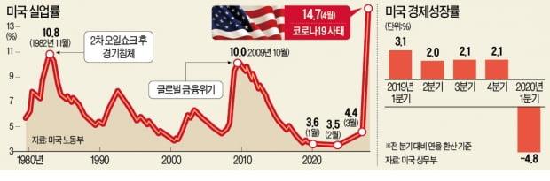 美, 4월 일자리 2050만개 증발…'실업 쓰나미' 정점 찍나
