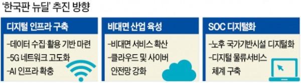 '한국판 뉴딜' 시대…삼성SDS·에치에프알 수혜주로 뜬다