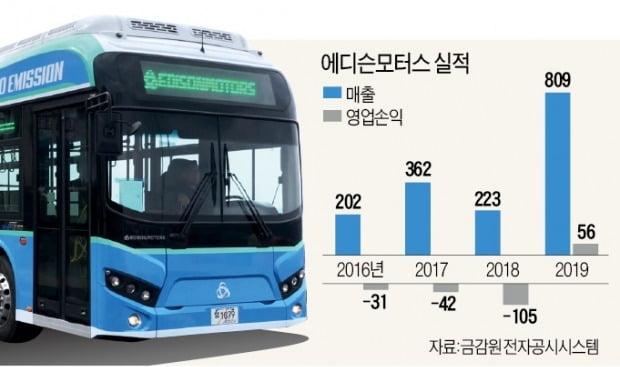 """국내 전기버스 '강자' 에디슨모터스 """"테슬라에 도전"""""""