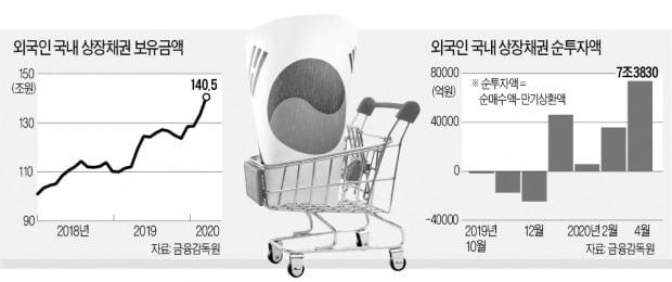 '안전 자산' 대접받는 한국 채권…외국인 보유액 140조 사상최대