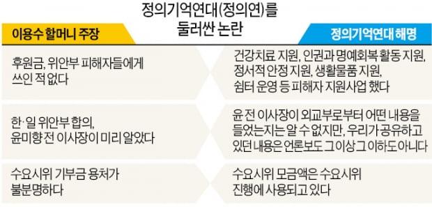 [단독] 하룻밤 3300만원 사용…정의연의 수상한 '술값'