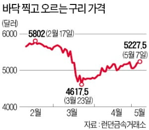 경제활동 재개 기대에…구리·니켈·아연 가격 두자릿수 상승