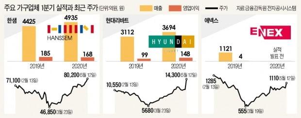 건설 불황에도 '깜짝 실적'…가구株의 재발견