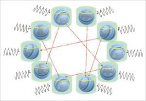 양자컴퓨터의 원리(중첩, 얽힘, 큐비트)를 모두 보여주는 그래픽. 파란색 유리컵에 동전의 앞면(1)과 뒷면(0)이 공존하는 공이 들어 있다(중첩). 이 공들은 유리컵을 벗기는 순간 동전으로 바뀐다(큐비트 구현). 공들이 동전으로 바뀔 확률은 서로 얽혀 있다(빨간색 화살표: 얽힘). 이 공들이 동전으로 잘 바뀌게 종합적으로 제어(검은색 화살표: 결맞음 유지)하면 양자컴퓨터가 탄생한다.