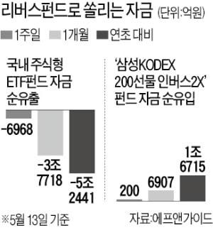 """주식 팔아 '곱버스' 탄 투자자들 """"하락장 언제쯤…"""""""