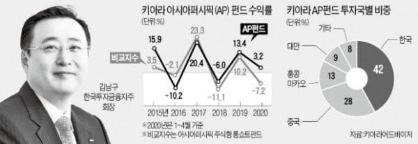 한투 김남구 '12년 헤지펀드 뚝심' 빛 본다