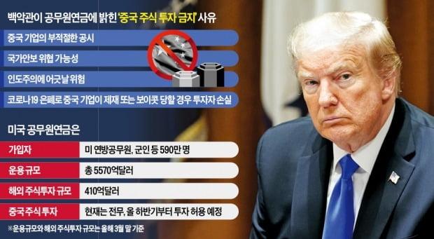 """""""공산당에 자금 안돼"""" 트럼프, 공무원연금 中 주식투자 금지"""