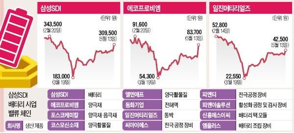 삼성-현대차 손잡자…2차전지株 '상승 랠리'