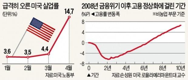 """실업發 2차 '경제 충격' 시작…""""고용회복 10년 걸릴 것"""""""