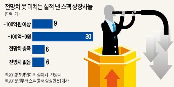 스팩 상장사 高평가 논란…10곳 중 9곳 '실적 뻥튀기'