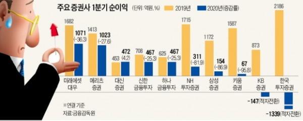 ELS사태 후폭풍…증권사, 줄줄이 '어닝쇼크'