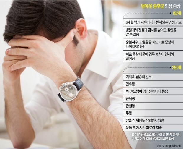[이지현의 생생헬스] 번아웃 증후군, 편안한 휴식이 치료제
