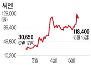 동반 급등 진단키트株…실적은 '천차만별'