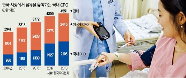 고급 인력·신속 대처·低비용…3박자 갖춘 K-CRO 뜬다