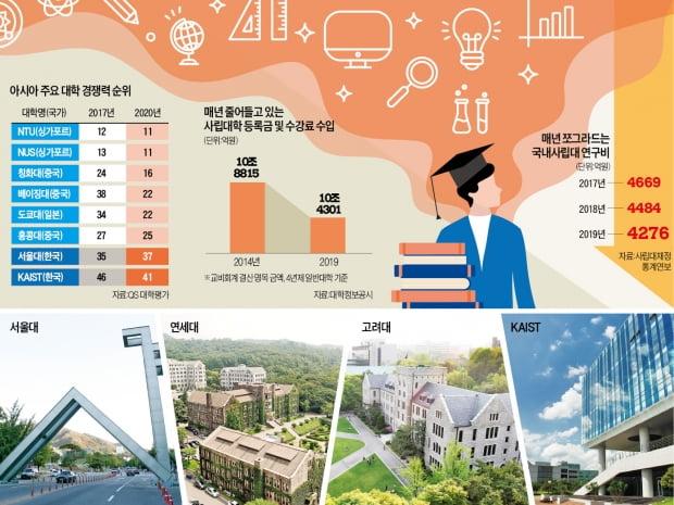 MIT 1.2조 vs 서울대 240억…'미래 투자'가 글로벌 클래스 가른다