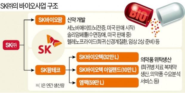 SK '진격의 바이오'…코로나 치료제 등 美 필수의약품 원료 공급