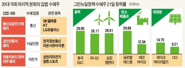 통신·자전거·풍력株까지…정책 수혜주 '들썩'
