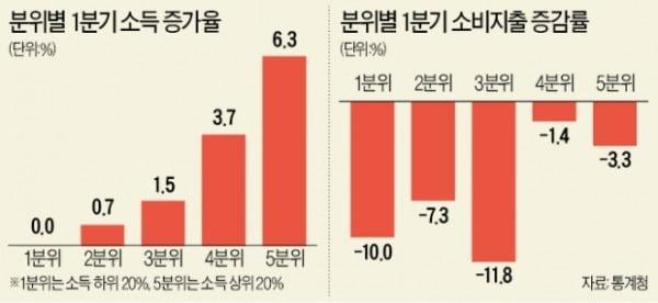 가계 소비지출 '-6%' 최대폭 감소…코로나에 부자도 지갑 닫았다