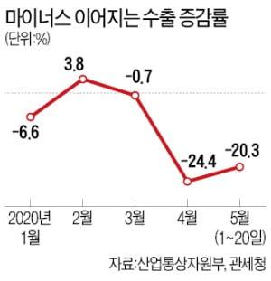 5월 수출 '-20.3%'…반도체 선방했지만, 승용차 -59%·석유제품 -69%
