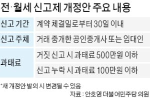 전·월세 신고제 再추진…'임대료 상승' 부작용 우려