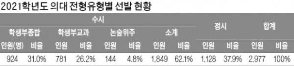 [2021학년도 대입 전략] 의대 2977명 선발…서울대 40% 반영 등 수능 수학 영향력 커