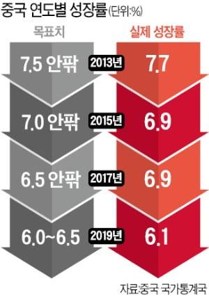 """中 """"돈 더 풀어 경기부양""""…특별국채 발행 등 최소 1000조원 푼다"""