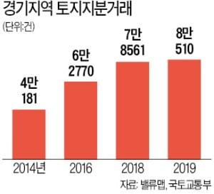 성남·수지 땅 거래 급증…기획부동산 '주의보'
