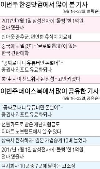 """삼성에 1억 '몰빵 투자' 결과는?…""""포트폴리오 분산 투자가 승리"""""""