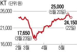 """""""덜 오른 이마트·KT, 2분기 실적개선 기대株"""""""