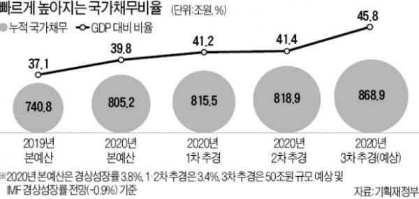 """홍남기 """"재정건전성 고려해야"""" vs 靑 """"지금은 재정 풀어야할 때"""""""
