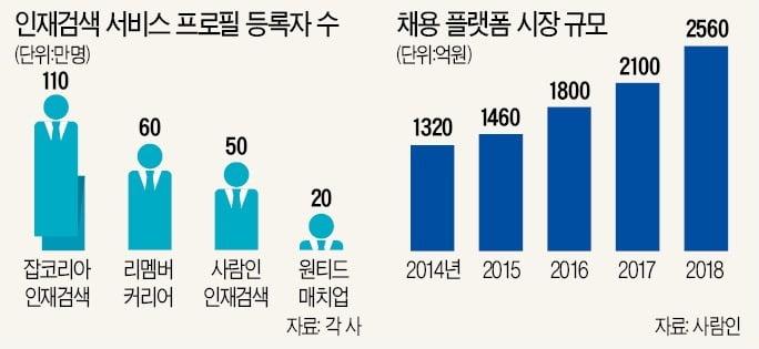 리멤버 60만 회원 확보…채용시장 판도 바꾸나