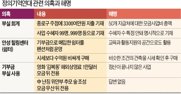 """""""윤미향·정대협, 위안부 피해자 30년간 팔아먹었다"""""""