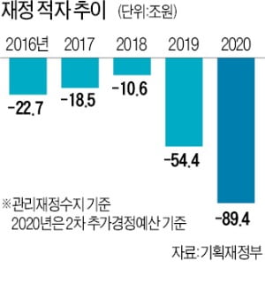 """文 """"재정이 치료제이자 백신""""…역대급 확장재정에 나랏빚 '초비상'"""