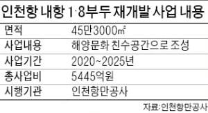 인천 내항 1·8부두 재개발 탄력…친수문화 공간으로 탈바꿈